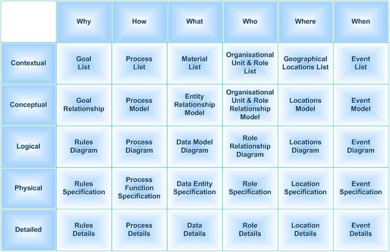 Enterprise Architecture: The Zachman Framework
