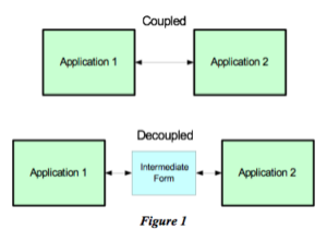 Loose coupling has been a Holy Grail for systems developers for generations.