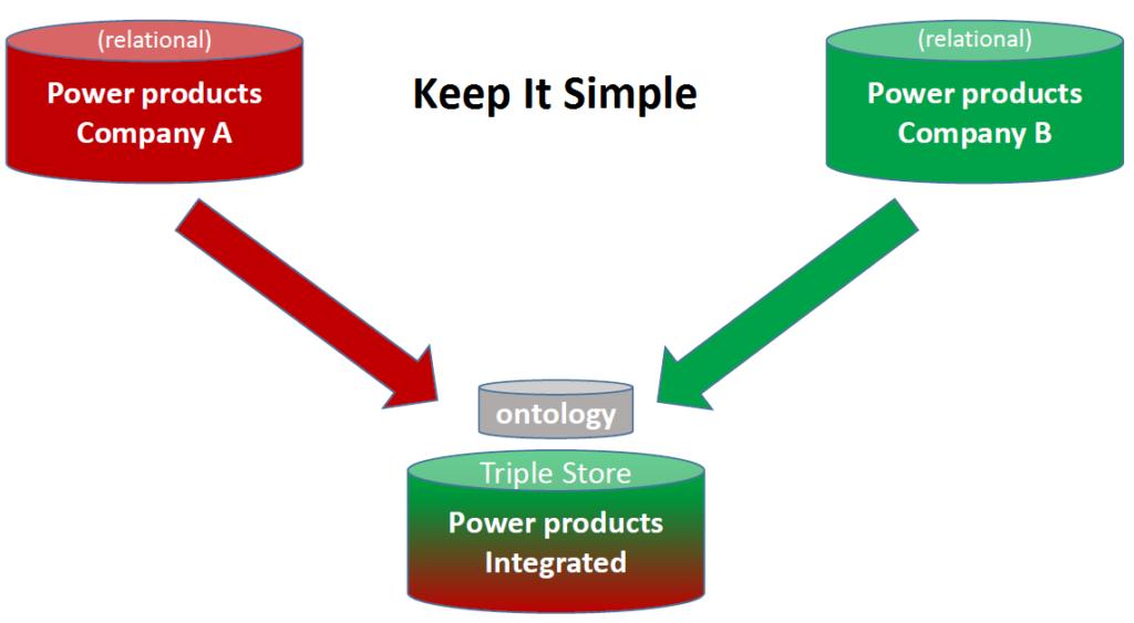 Finding and Avoiding Bugs in Enterprise Ontologies