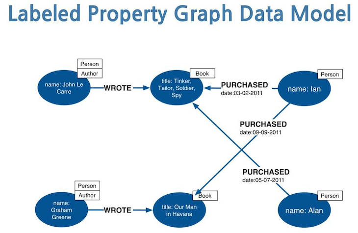 Property Graphs: Training Wheels on the way to Knowledge Graphs